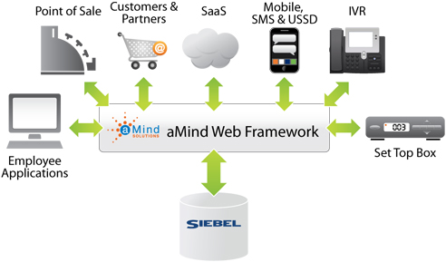 amind-web-framework
